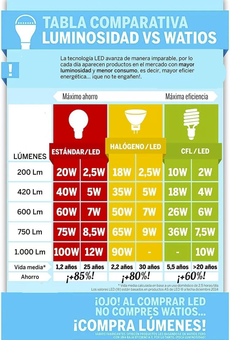 lumenes-vs-vatios
